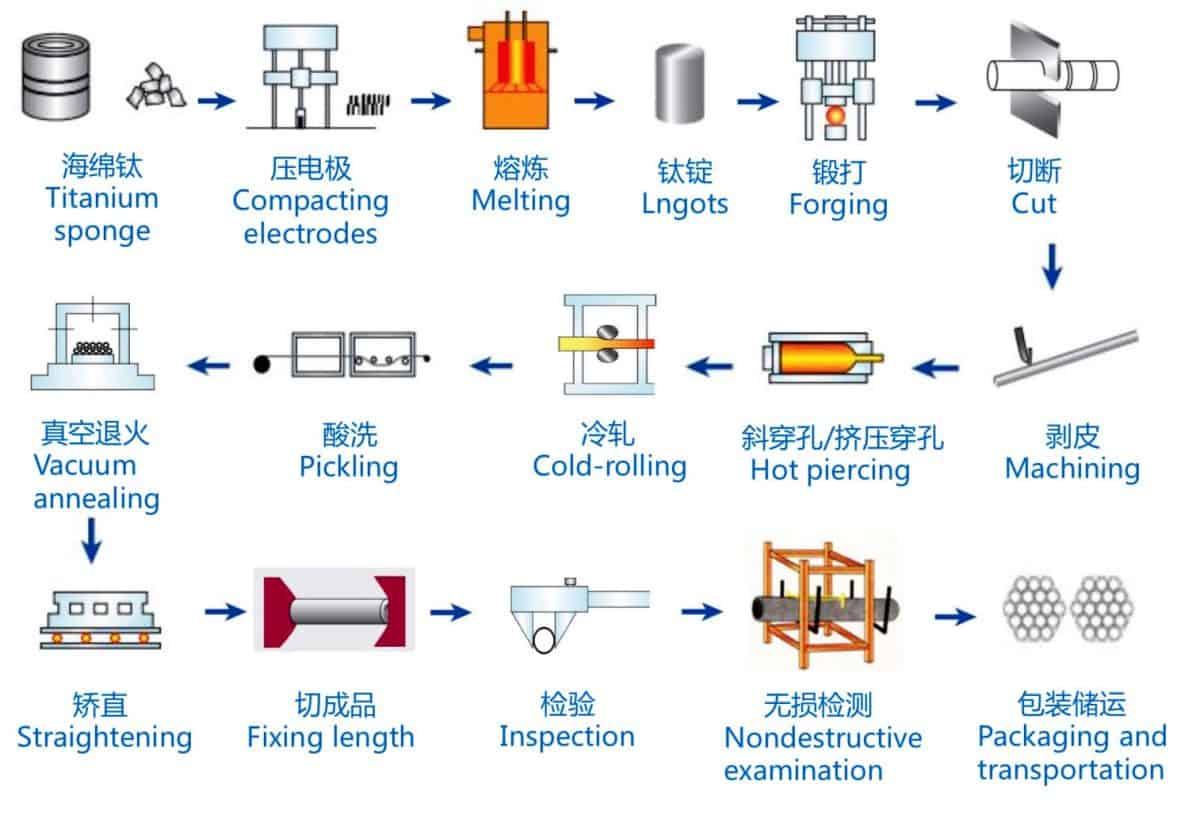 Titanium and Titanium Tubes Production Process